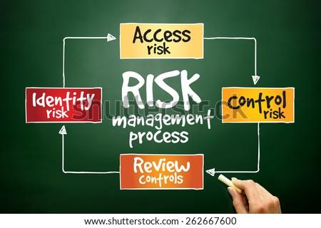 Risk management process, business concept on blackboard