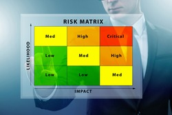 Risk Matrix concept with impact and likelihood