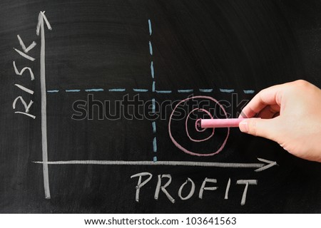 Risk-Profit graph drawn on the chalkboard