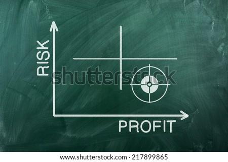 Risk Profit    graph writhen  on green chalkboard