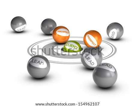 Sales lead concept, customer. One green ball with the word client inside a hole with other balls prospect and leads around it. Conceptual 3D render image