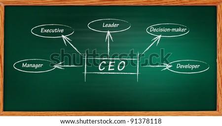 Scool blackboard with CEO handwritten on it