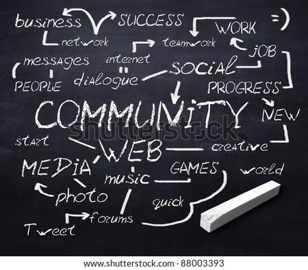 Scool blackboard with network communication terms written on it
