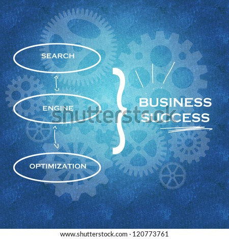 Search Engine Optimization leading to business success as a result of good implementation