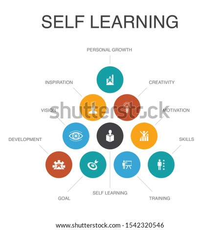 Self learning Infographic 10 steps concept. personal growth, inspiration, creativity, development simple icons