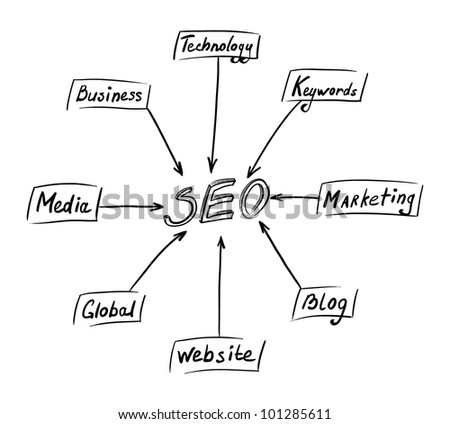 Seo concept. Hand-drawing picture on white background