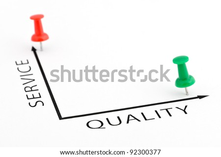 Service Quality chart with red and green pin