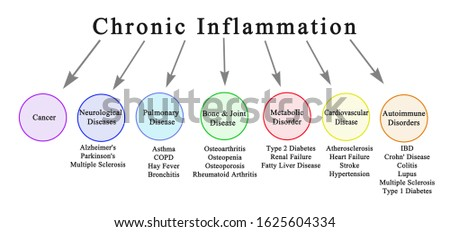 Seven Consequences of Chronic Inflammation Сток-фото ©