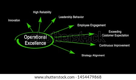 Seven Drivers of Operational Excellence