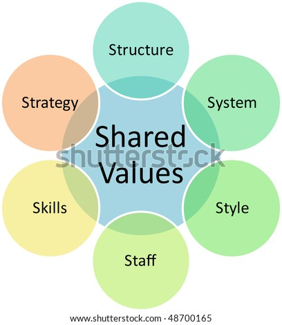 Shared values management business strategy concept diagram illustration