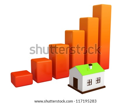 Shows a rise in prices for real estate