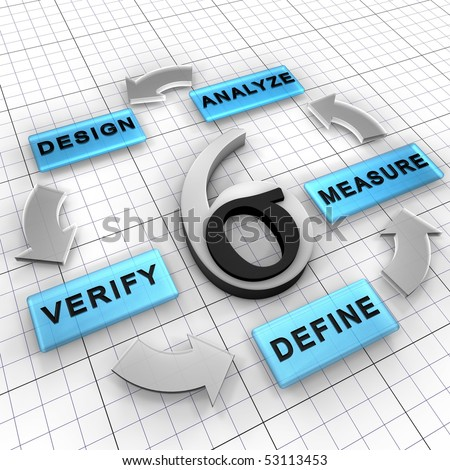 Six Sigma DMADV is a business management strategy for new project that has five steps: Define, Measure, Analyze, Design, Verify