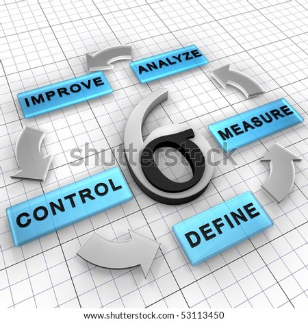 Six Sigma DMAIC is a business management strategy that improves existing project. It has five steps: Define, Measure, Analyze, Improve, Control
