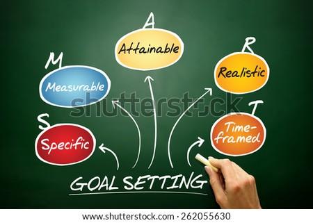 Smart goal setting acronym diagram, business concept on blackboard