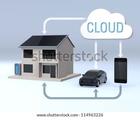 smart home concept with cloud technology