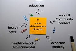 Social Determinants of Health Method text with keywords isolated on white board background. Chart or mechanism concept.