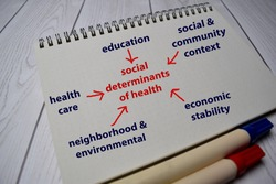 Social Determinants of Health Method text with keywords on a book. Chart or mechanism concept.