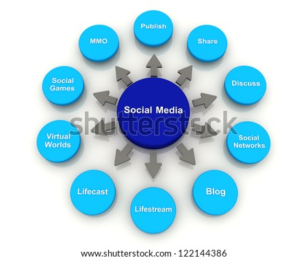 Social Media Concept Circle Diagram chart 3D render