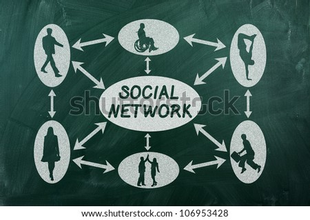 social network concept on  green chalkboard