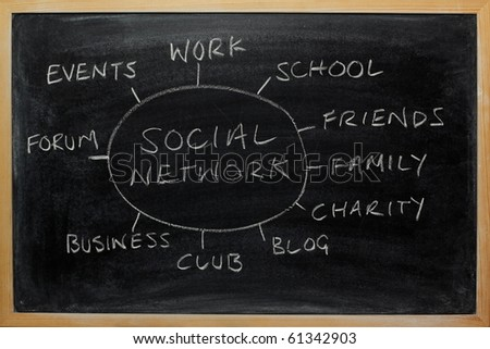 Social Networking activities diagram drawn on a blackboard, including elements such as work,friends,family,blog,charity.