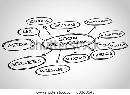 Social networking draw