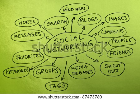 Social networking mind map diagram