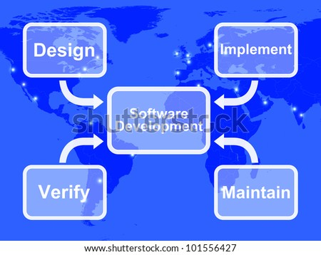 Software Development Diagram Showing Design Implement Maintain And Verifying
