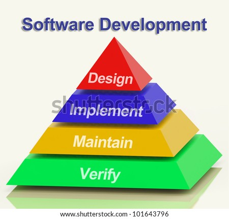 Software Development Pyramid With Design Implement Maintain And Verify