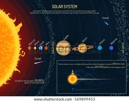 Solar system illustration. Outer space science concept banner. Sun and planets infographic elements