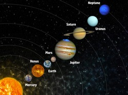 Solar system poster with planets and their names Elements of this image furnished by NASA