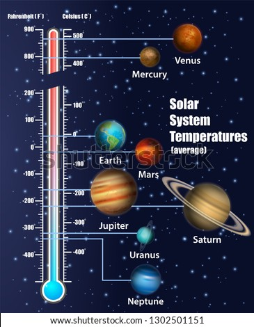 Solar system temperatures diagram. educational poster, scientific infographic, presentation template. Solar system exploration and astronomy science concept.
