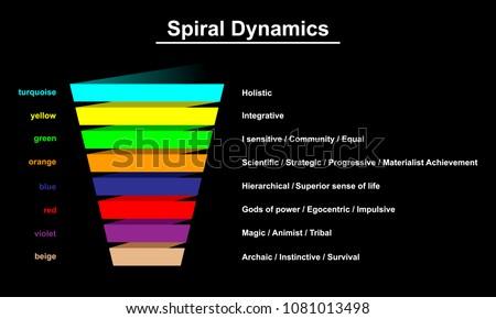 Spiral dynamics infographic  illustration.