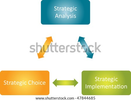 Strategic implementation process cycle business strategy concept diagram