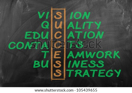 Success and other related words, handwritten in crossword on  blackboard.Business concept.