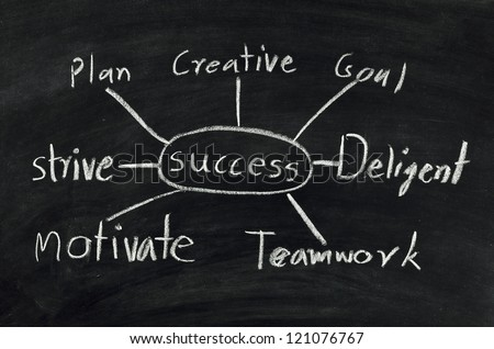 success flow chart on black chalkboard.