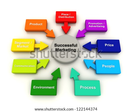 Success Marketing Concept Diagram chart 3D render multicolor Circle