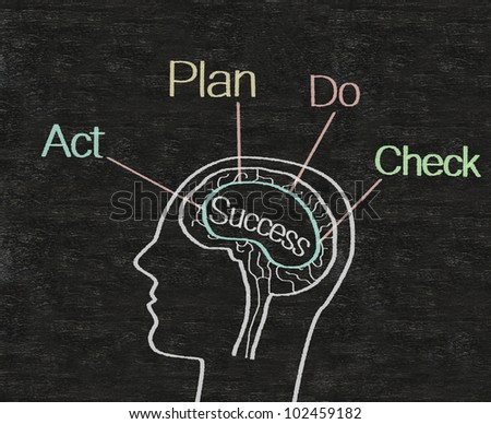 success process in brain written on blackboard background, high resolution, easy to use and edit.