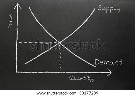 Supply and demand chart drawn on a blackboard.