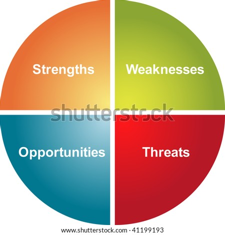 SWOT analysis business strategy management process concept diagram illustration
