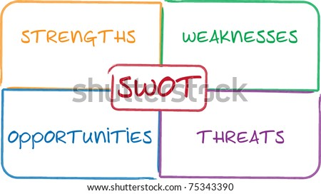 SWOT analysis business strategy management process concept diagram illustration - stock photo