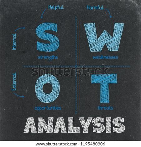 SWOT ANALYSIS concept on chalkboard