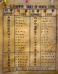 Table of Morse Code in Japanese and English. The Text in Japanese are Table of Morse Code, Alphabet, Code, Alphabet and Code in respective columns. Morsecode is a method of coding language using pulse