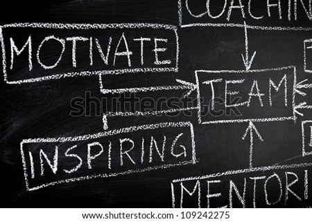 Team building and coaching flow chart on blackboard - business concept
