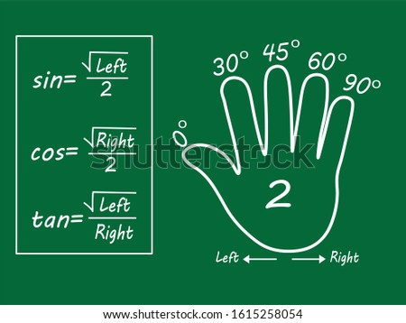 Techniques for calculating trigonometry angles with the left hand. Trigonometric formulas such as sin, cos, and tan on the blackboard.