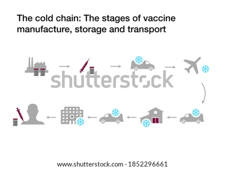 The cold chain: The stages of coronavirus vaccine manufacture, storage and transport with refrigeration Сток-фото ©