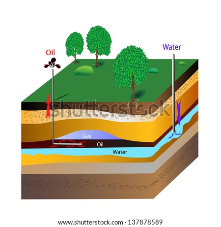 The extraction of petroleum is the process by which usable petroleum is extracted and removed from the earth. Water under pressure into the reservoir, forcing the oil up toward the wellheads.