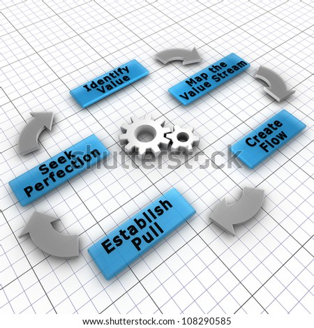 The five steps of Lean implementation. Lean is a production practice that focuses on the creation of value for the end customer and decreasing the waste - stock photo