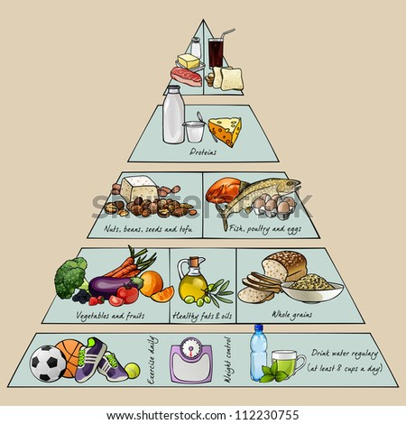 The healthy eating pyramid. Colorful illustration with text.
