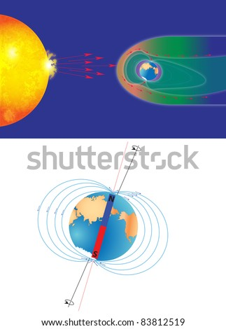The magnetosphere shields the surface of the Earth from the charged particles of the solar wind and is generated by electric currents located in many different parts of the Earth.