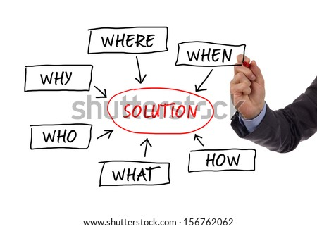 The 5 w's sales qualification questions (who, why, when, what, where and how ) to solve a problem sketched on a whiteboard